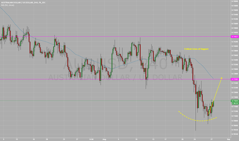 AUDUSD: $AUDUSD - Strong Area of Daily Support. Retest?