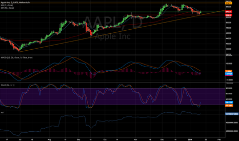 AAPL: getting to the party early? More green candles.