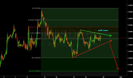 GBPUSD: GBP USD (((((FORECAST))))Symmetrical triangle