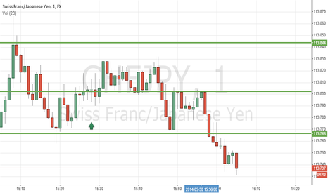 CHFJPY: swiss franc/ japanese yen