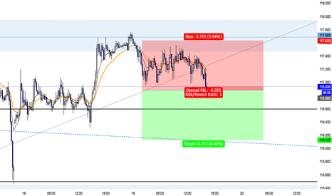 EURJPY: EURJPY Short Trade (77 Pips) Target One