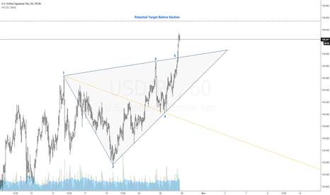USDJPY: $USDJPY | Bearish Wolfe Wave | 1-4 Target Line