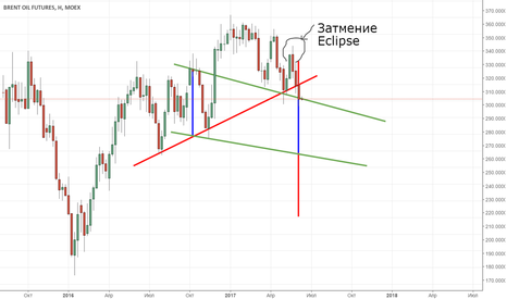 BR1!: THE DECLINE OF BRENT OIL FUTURES