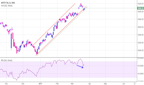NIFTY: Mighty Nifty - A general view!