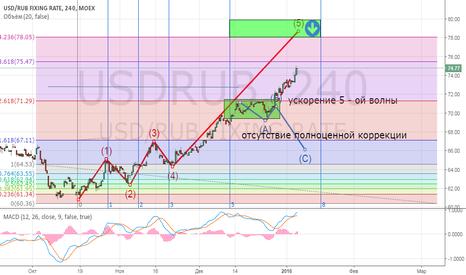 USDRUB: доллар/рубль