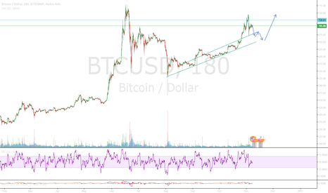 BTCUSD: The good ol' cup and handle within a cup and handle