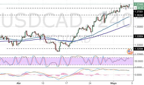 USDCAD: USD/CAD: análisis general