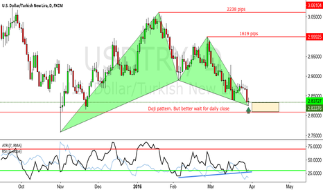 USDTRY: USDTRY - PERFECT BULLISH GARTLEY - DAILY CHART