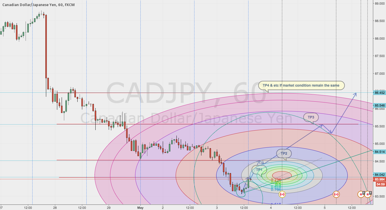 CADJPY ON THE RISE