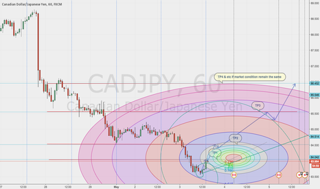 CADJPY: CADJPY ON THE RISE
