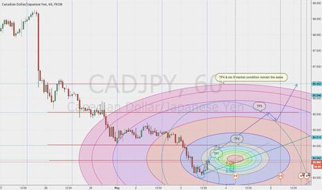 CADJPY: CADJPY ON THE RISE