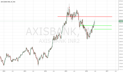 AXISBANK: Axis Bank - Technical Analysis - 5/27/2016