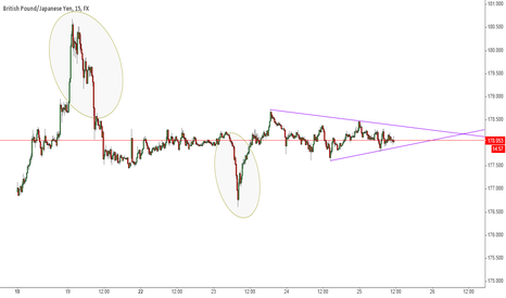 GBPJPY: Market is squeezing to decision point