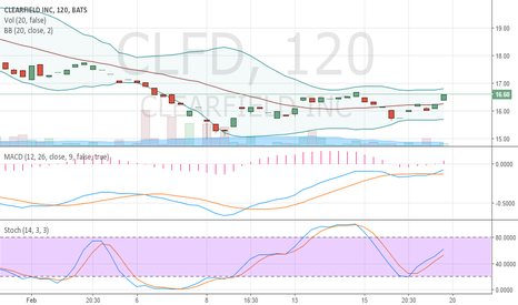 CLFD: Oversold and crawled