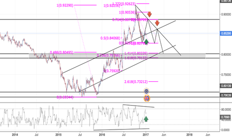 EURGBP: EURGBP JUST TESTING OUT