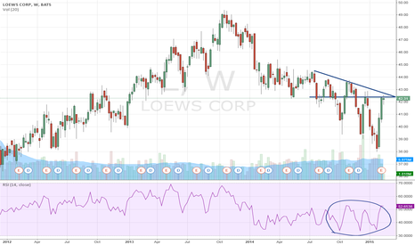 L: Loews Corp: Strong trend could be in the offing