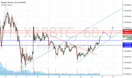 XRPBTC: Ripple/bitcoin (just my idea (first time doing this)