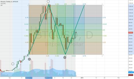 BTCUSD: Bitcoin follows moon phases