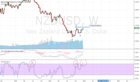 NZDUSD: NZDUSD... Study....Long with a nice Profits.