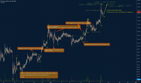 BTCUSD: Detailed current BTC count