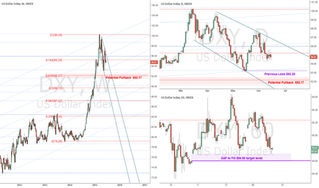 DXY: Next USD Levels to Watch Out For