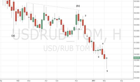 USDRUB_TOM: Недельный реверс USDRUB