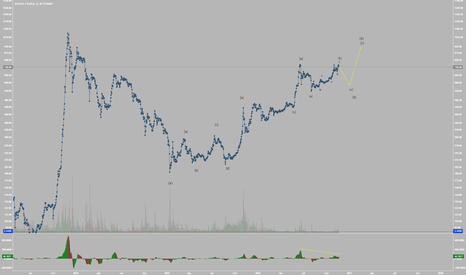 BTCUSD: Bitcoin Preparing for Deep Retracement to Sub-600 (Elliott Wave)