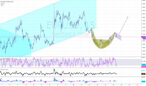 EURUSD: CUP AND HANDLE PATTERN