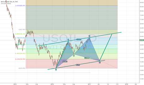 USOIL: USOIL STRONG SELL AT CURRENT PRICE STOP AT: 56 TP: 33