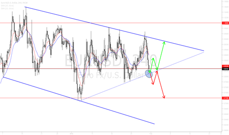 EURUSD: EURUSD Wedge/Channel potential breakout or continuation.