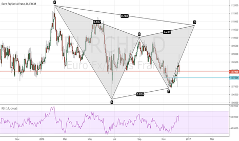 EURCHF: Potential Gartley Setup on EURCHF