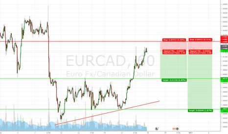 EURCAD: Double top at Previous Resistance