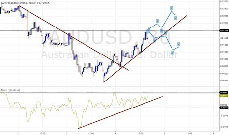AUDUSD: AUDUSD LONG or Break