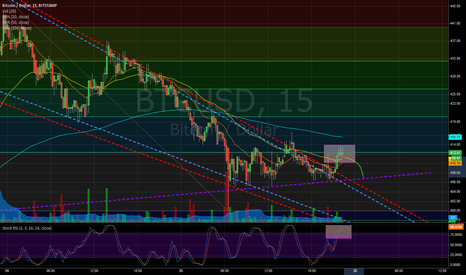 BTCUSD: Testing resistance but oversold