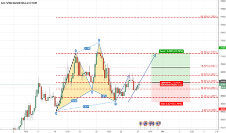 EURNZD: EURNZD 4H CYPHER PATTERN (BUY)