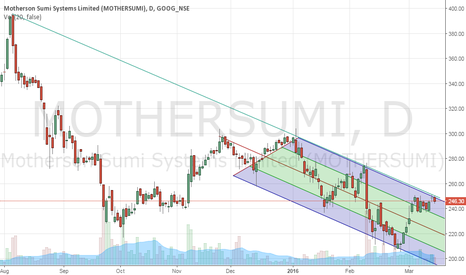 MOTHERSUMI: Motherson Sumi: Andrew's Pitchfork and long term resistance