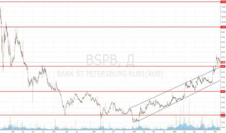 BSPB: Покупка акций Банка Санкт-Петербург