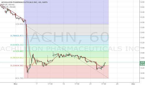 ACHN: Watch for a break above $4.60