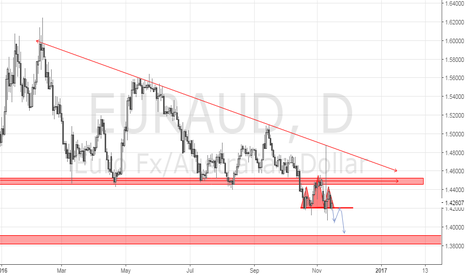 EURAUD: EURAUD Possible Short?