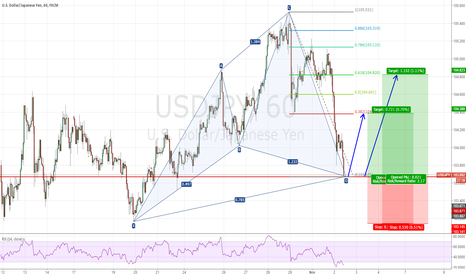 USDJPY: Long USDJPY from 103.67