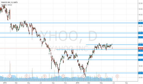 YHOO: Supports and Resistences - Yahoo - Daily (1D)