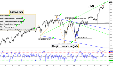 US30: Wolfe waves set up explained