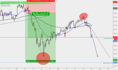 AUDJPY: More Downside