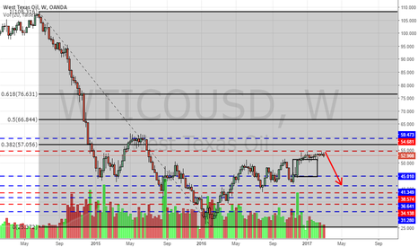 WTICOUSD: WTI continues to be held by 55 level