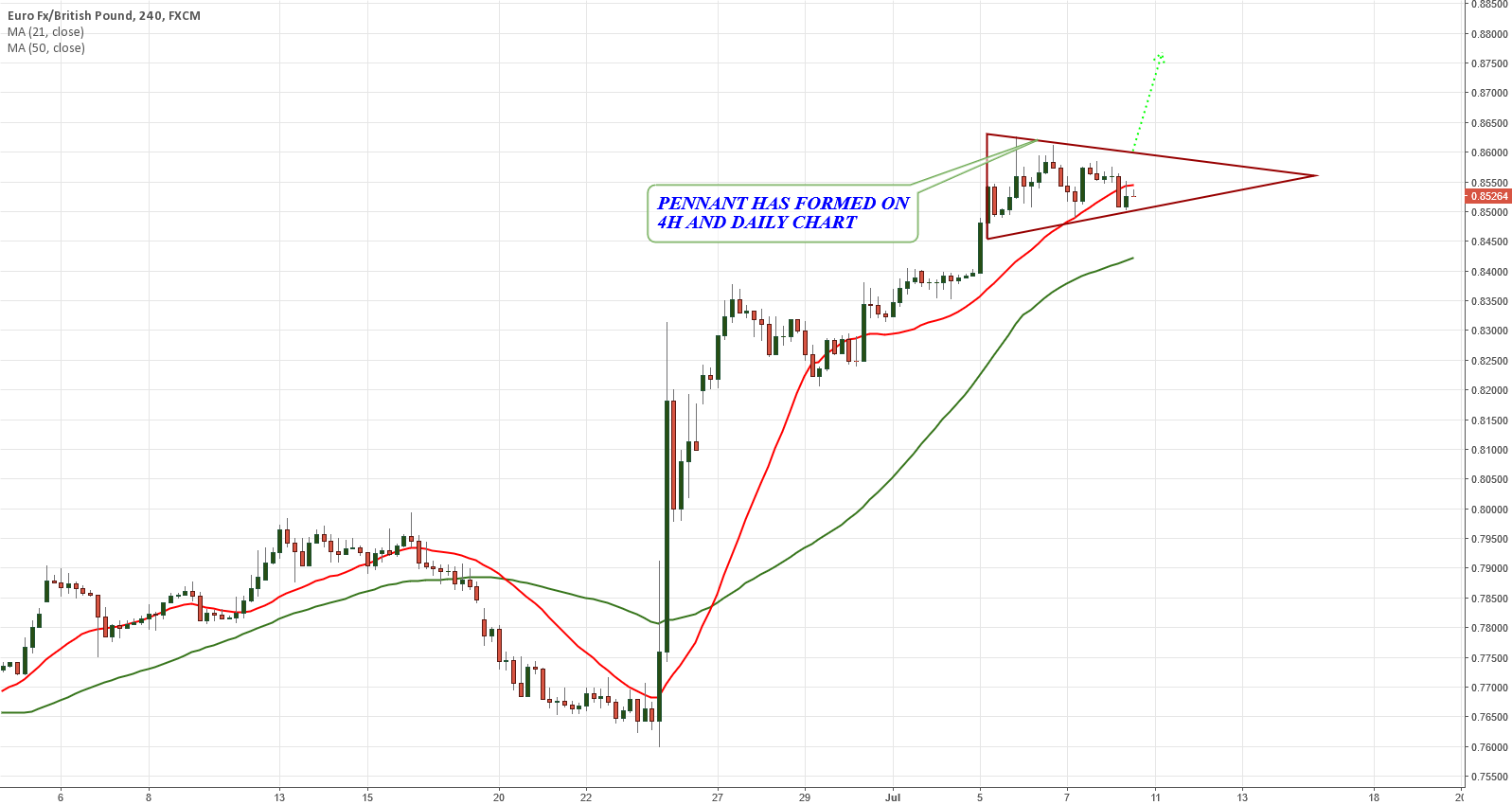 EURGBP PENNANT ON 4H AND DAILY CHART