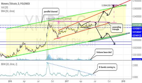 XMRBTC: Monero big move coming