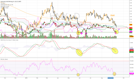 HMY: Harmony Gold Mining Daily (12.09.2014) Tech Analysis