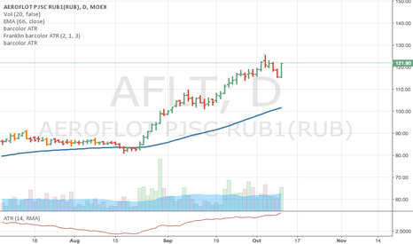 AFLT: AFLT open long to 130 RUR