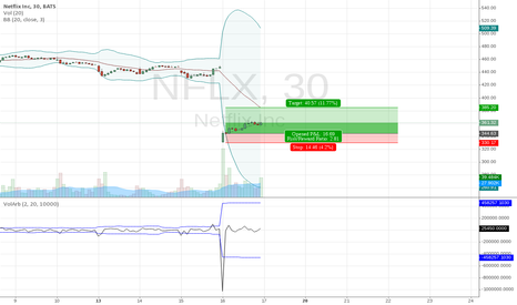 NFLX: Mean Reversion on large Volatility in NFLX.