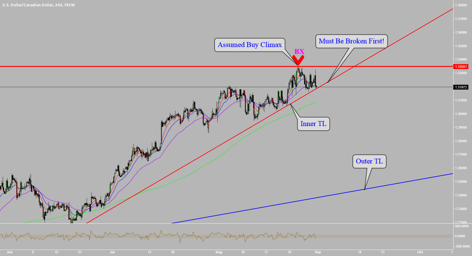 USDCAD: PATIENCE AND DISCIPLINE